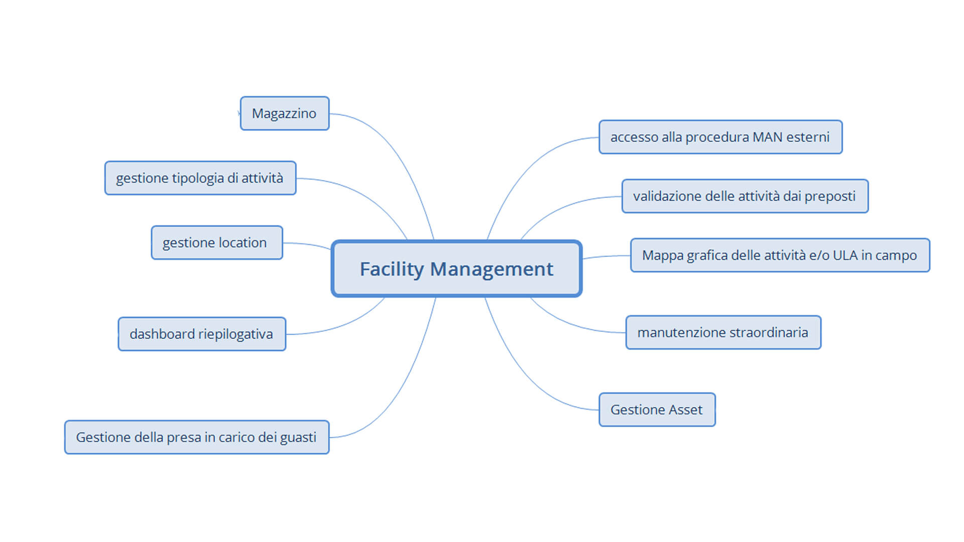 facility management software gestionale funzionamento
